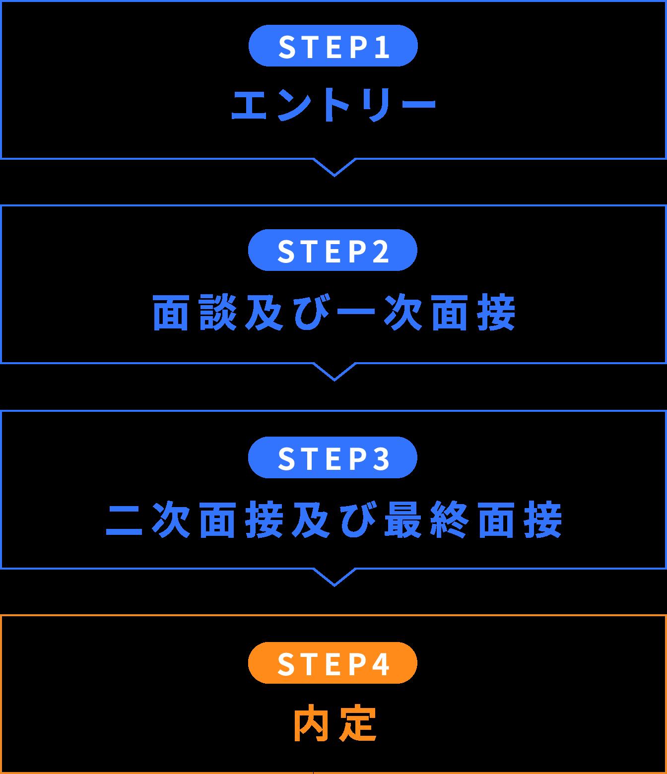 エントリー→面接及び一次面接→二次面接及び最終面接→内定